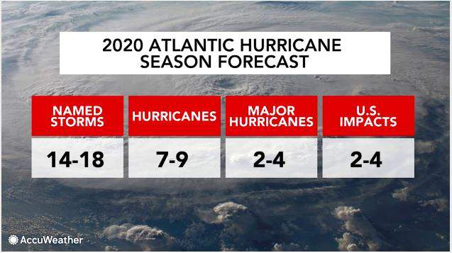 Accuweather 2020 Hurricane Season Predictions